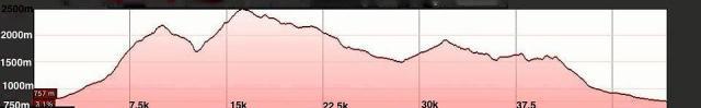 Streckenprofil 50K
